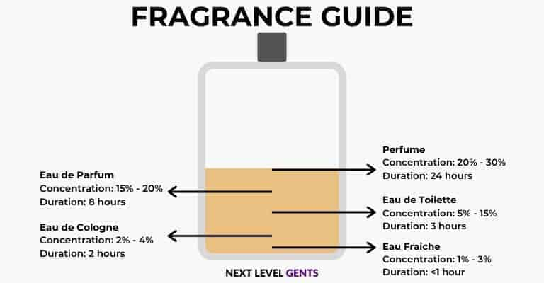 Illustration of different fragrances, their concentration levels, and duration.