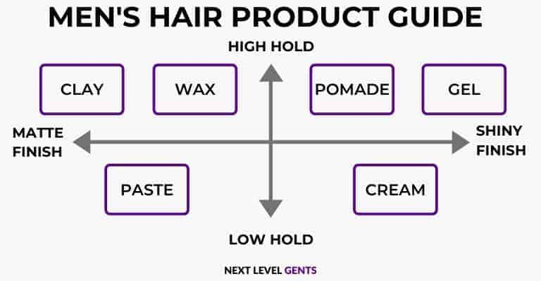 Illustration of different hair products, their texture and hold strength.