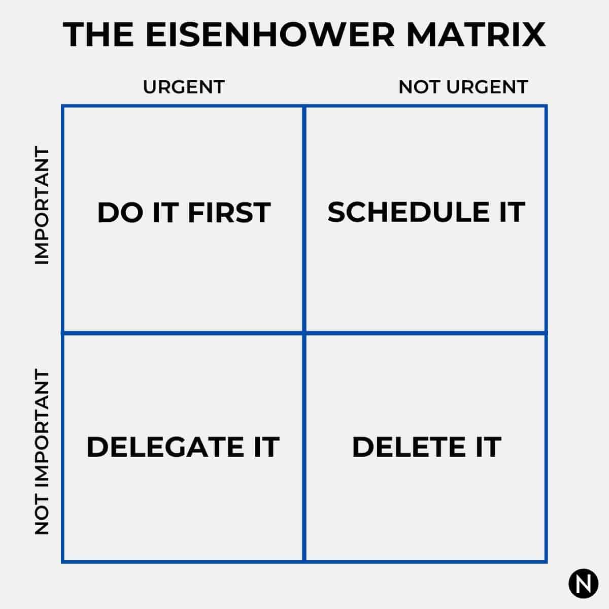 Diagram of the Eisenhower Matrix.